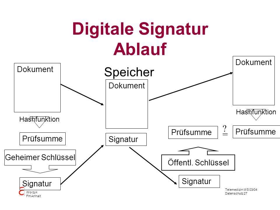 Digitale Signatur Ablauf