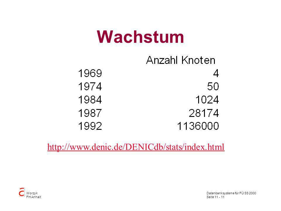 Wachstum http://www.denic.de/DENICdb/stats/index.html