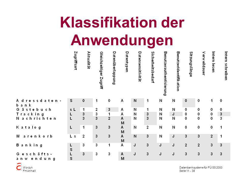 Klassifikation der Anwendungen