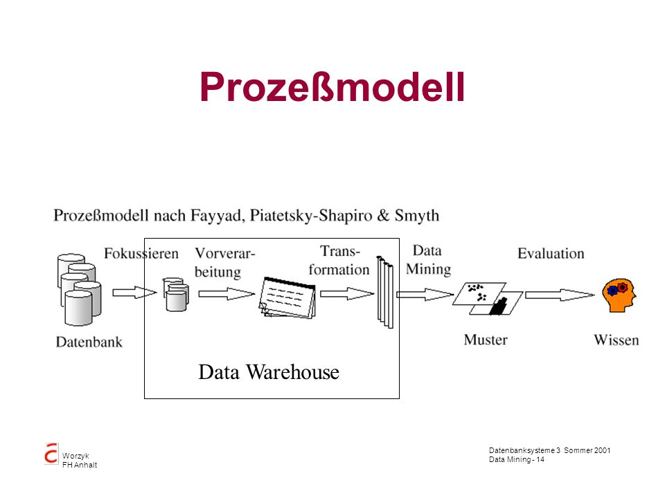 Prozeßmodell Data Warehouse