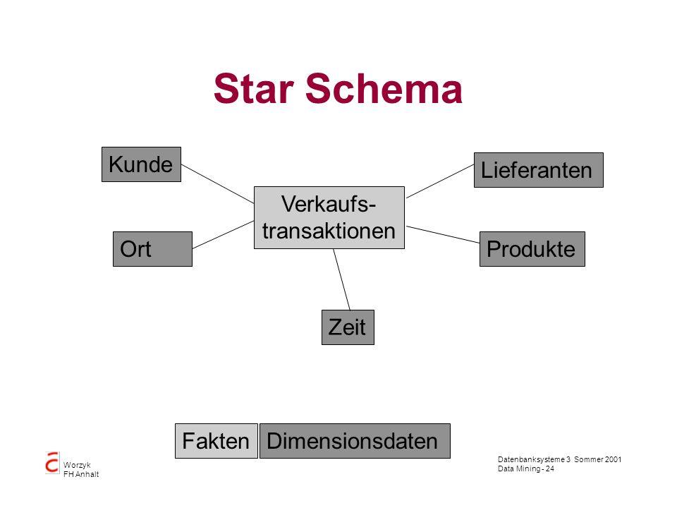 Star Schema Kunde Lieferanten Verkaufs- transaktionen Ort Produkte