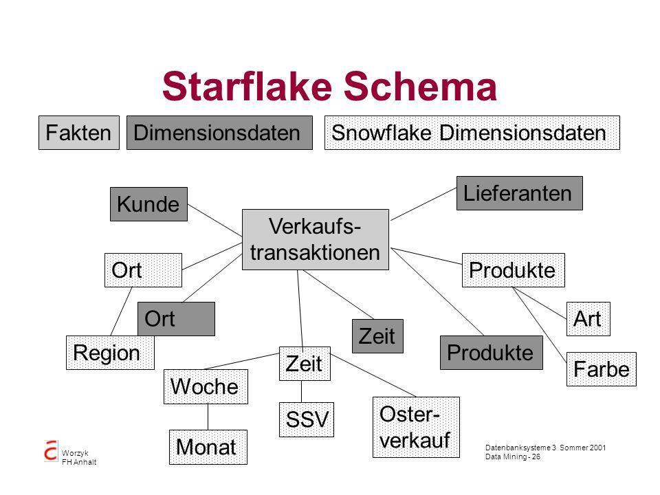 Starflake Schema Fakten Dimensionsdaten Snowflake Dimensionsdaten