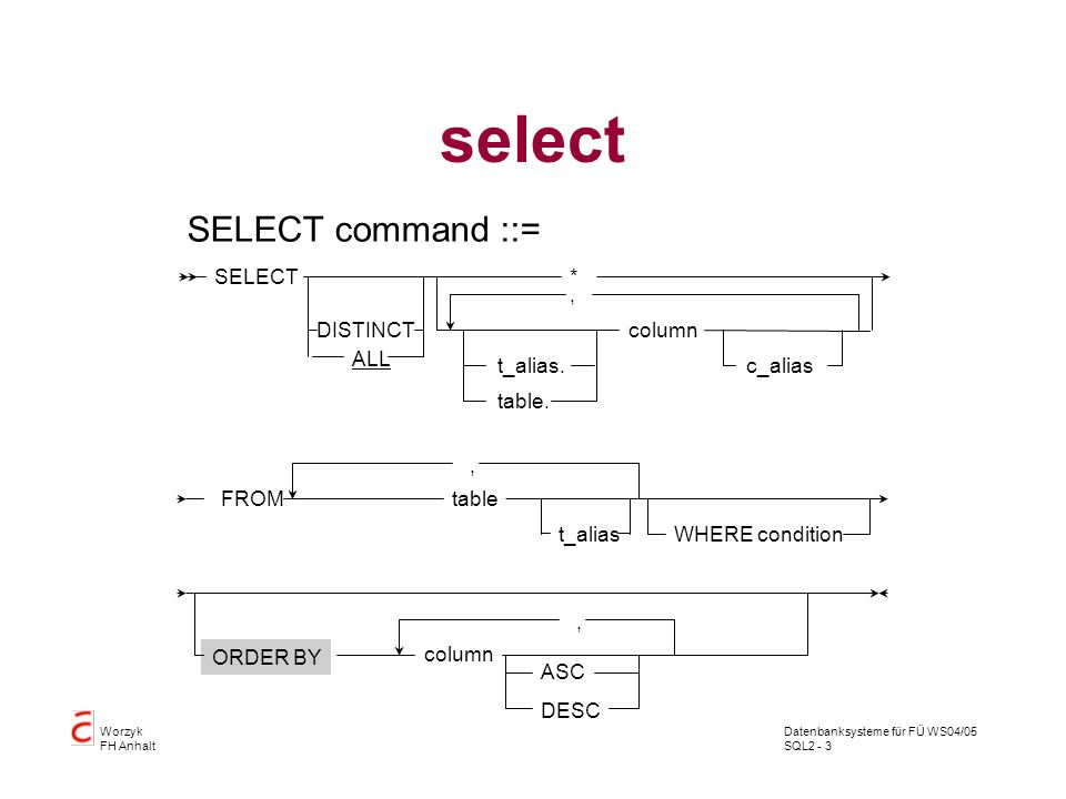 select SELECT command ::= column SELECT * , DISTINCT ALL table.