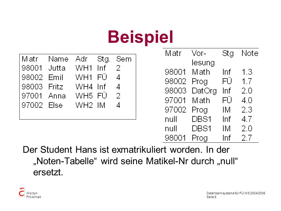 """Beispiel Der Student Hans ist exmatrikuliert worden. In der """"Noten-Tabelle wird seine Matikel-Nr durch """"null ersetzt."""