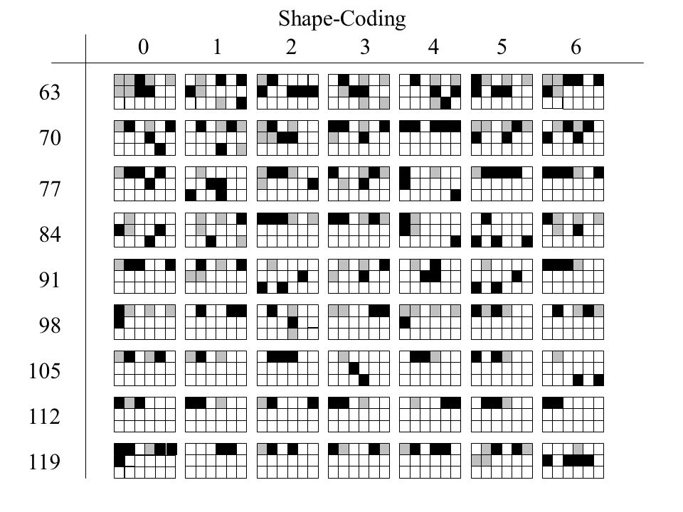 Shape-Coding 1 2 3 4 5 6 63 70 77 84 91 98 105 112 119