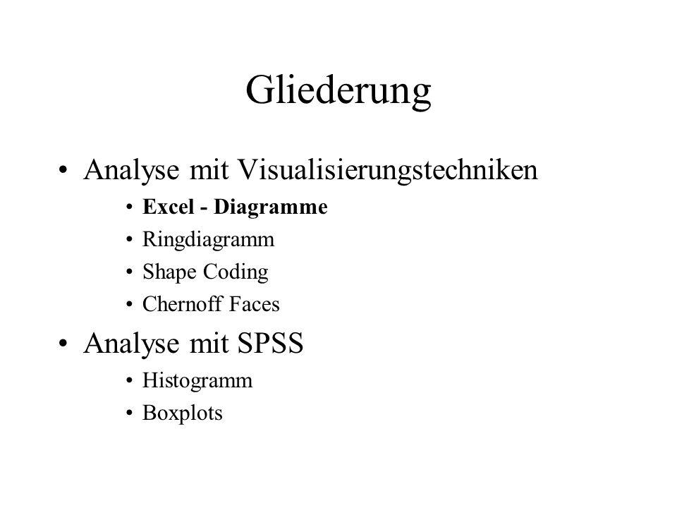 Gliederung Analyse mit Visualisierungstechniken Analyse mit SPSS