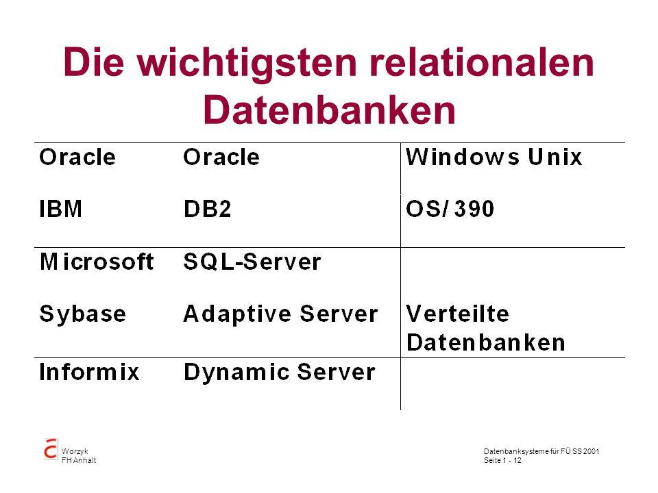 Die wichtigsten relationalen Datenbanken