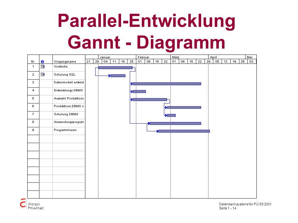 Parallel-Entwicklung Gannt - Diagramm