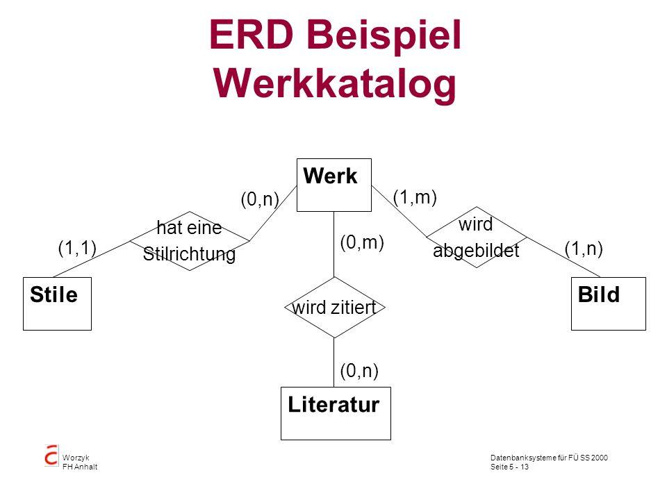 ERD Beispiel Werkkatalog
