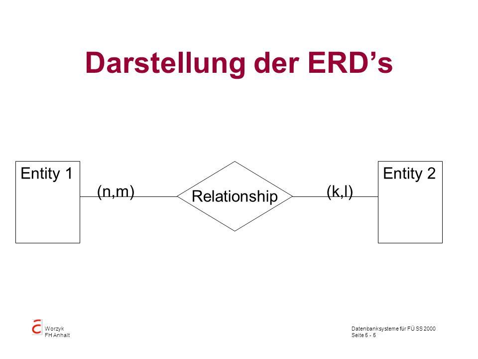 Darstellung der ERD's Entity 1 Entity 2 Relationship (n,m) (k,l)