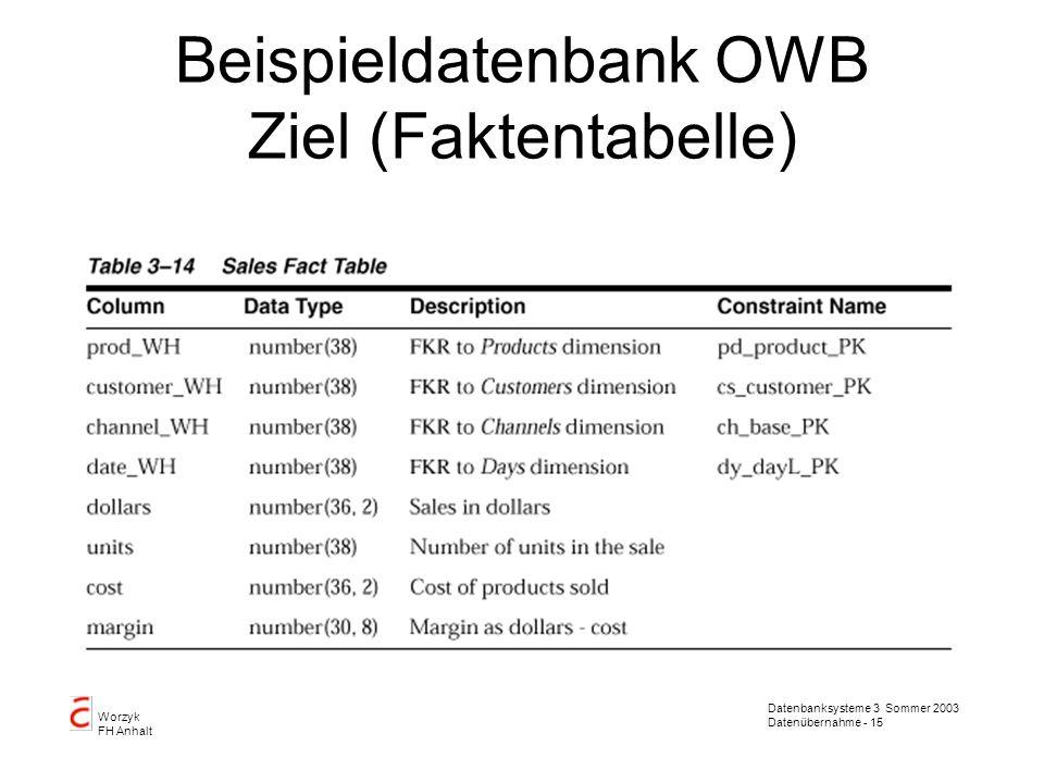 Beispieldatenbank OWB Ziel (Faktentabelle)