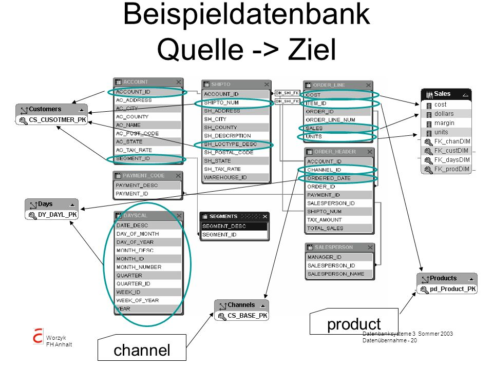 Beispieldatenbank Quelle -> Ziel