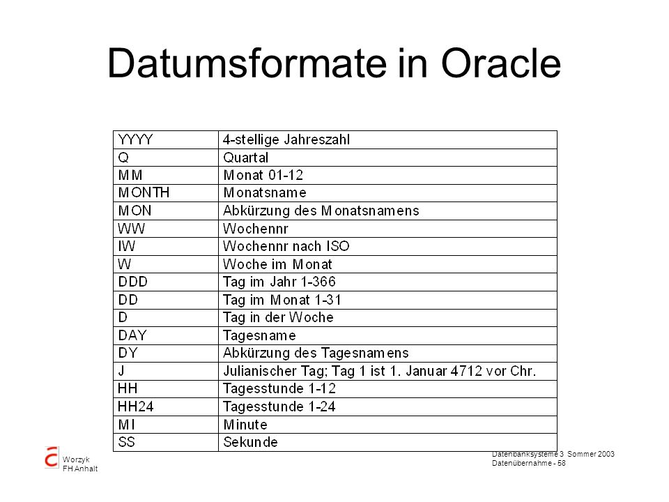 Datumsformate in Oracle