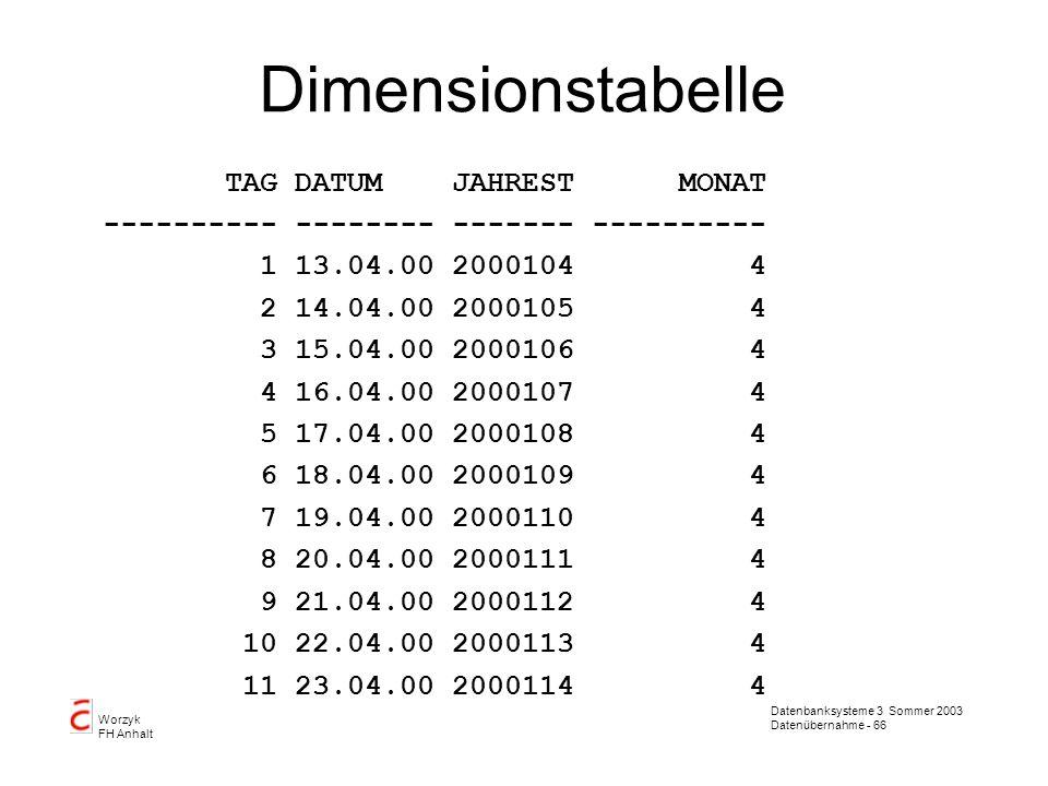 Dimensionstabelle TAG DATUM JAHREST MONAT