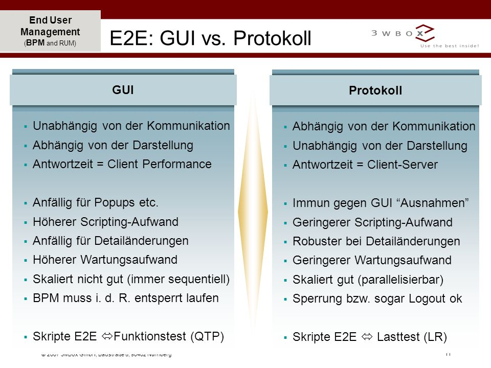 E2E: GUI vs. Protokoll Unabhängig von der Kommunikation