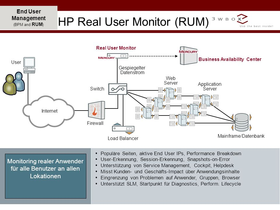 HP Real User Monitor (RUM)