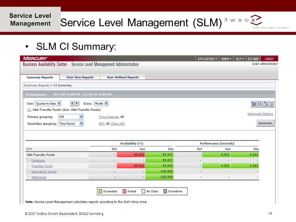 Service Level Management (SLM)