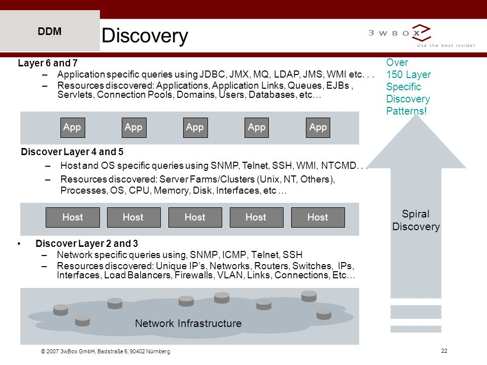 Discovery DDM Spiral Discovery Network Infrastructure