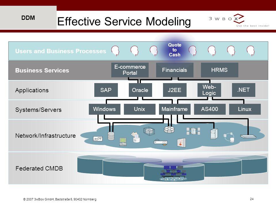 Effective Service Modeling