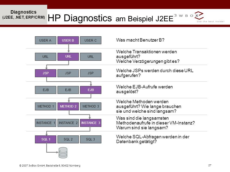 HP Diagnostics am Beispiel J2EE