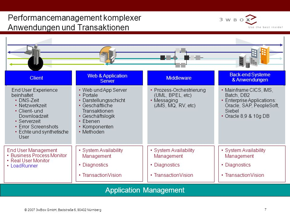 Performancemanagement komplexer Anwendungen und Transaktionen