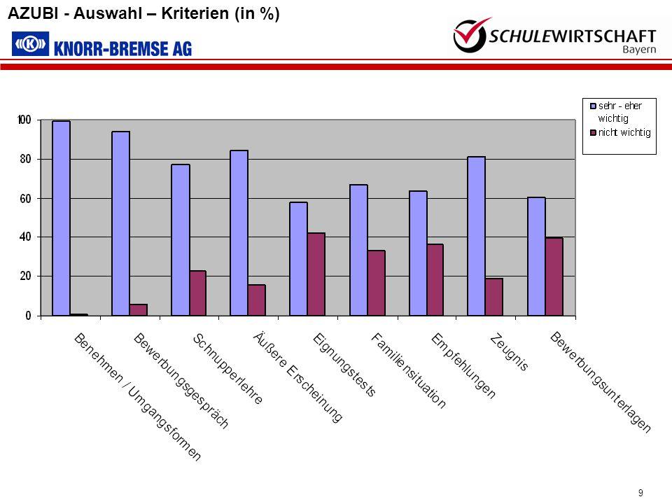 AZUBI - Auswahl – Kriterien (in %)