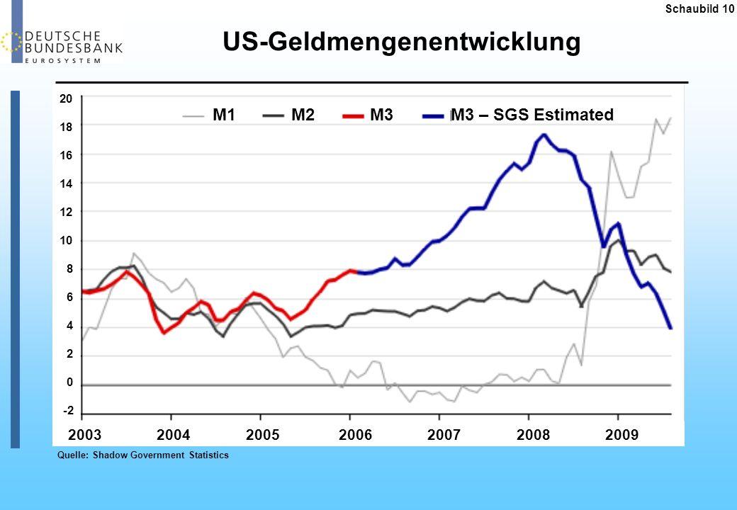 US-Geldmengenentwicklung