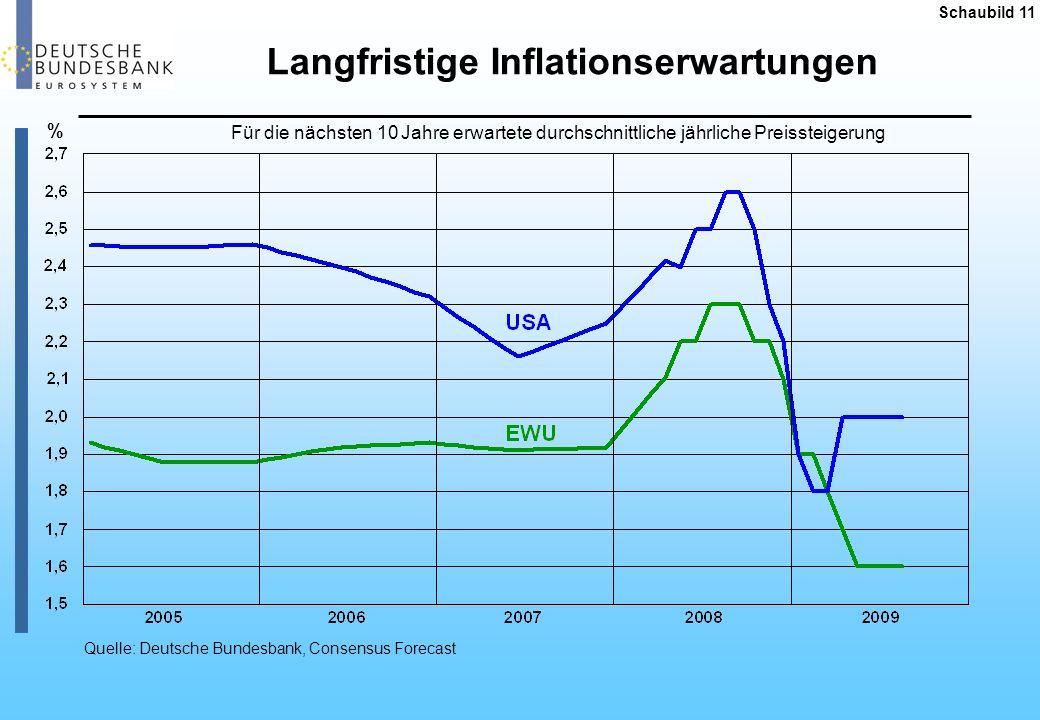 Langfristige Inflationserwartungen
