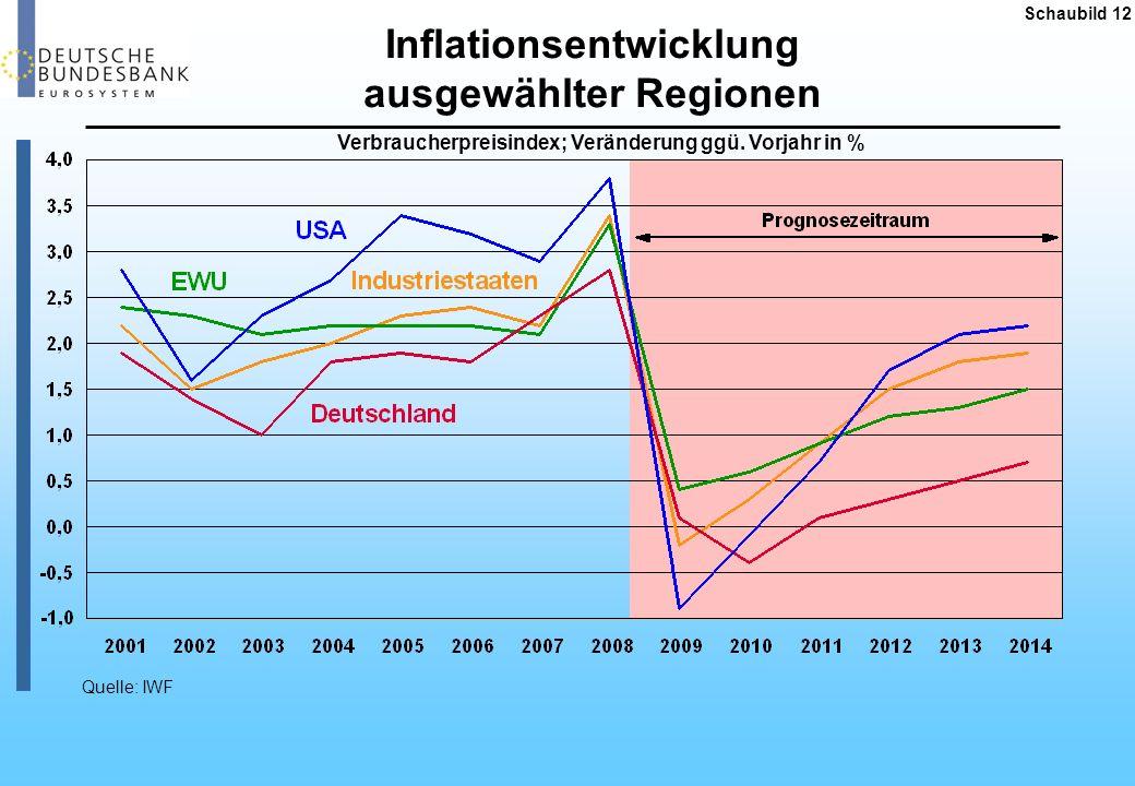 Inflationsentwicklung ausgewählter Regionen