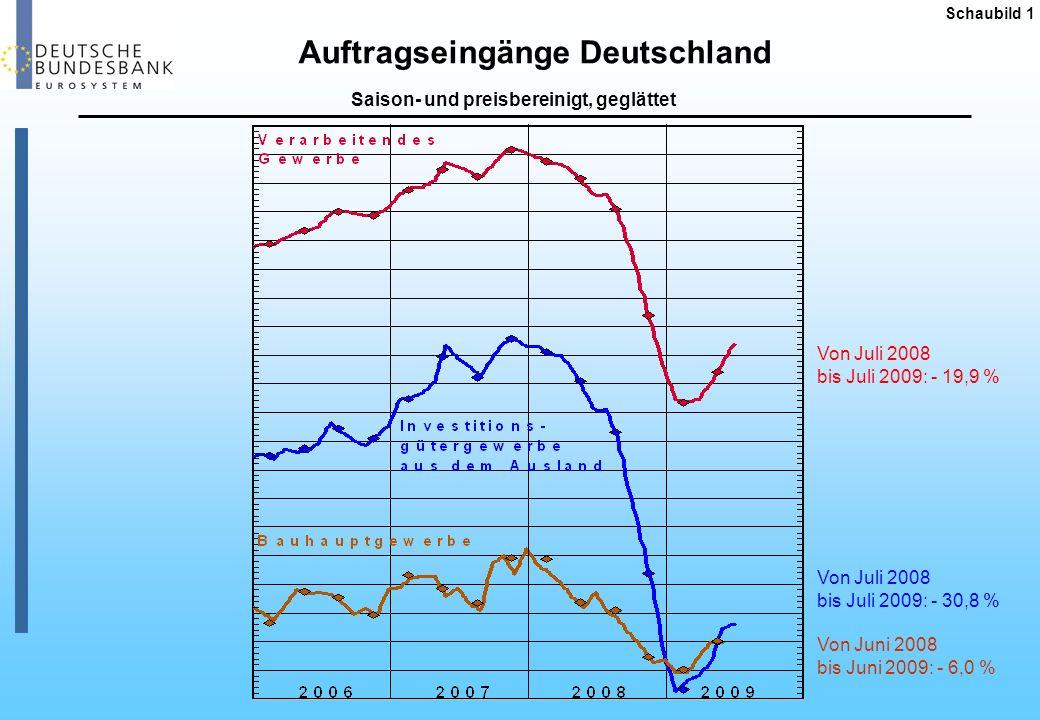 Auftragseingänge Deutschland