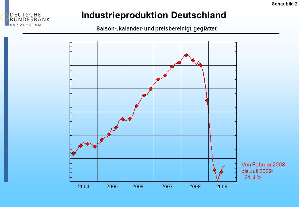 Industrieproduktion Deutschland