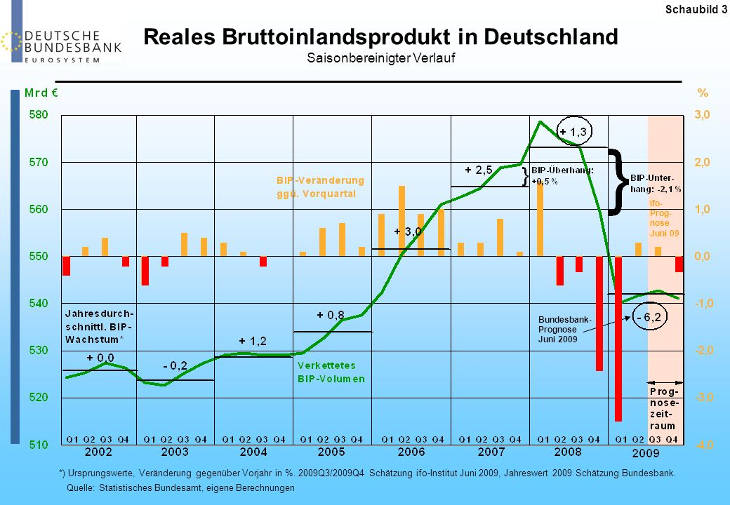Reales Bruttoinlandsprodukt in Deutschland