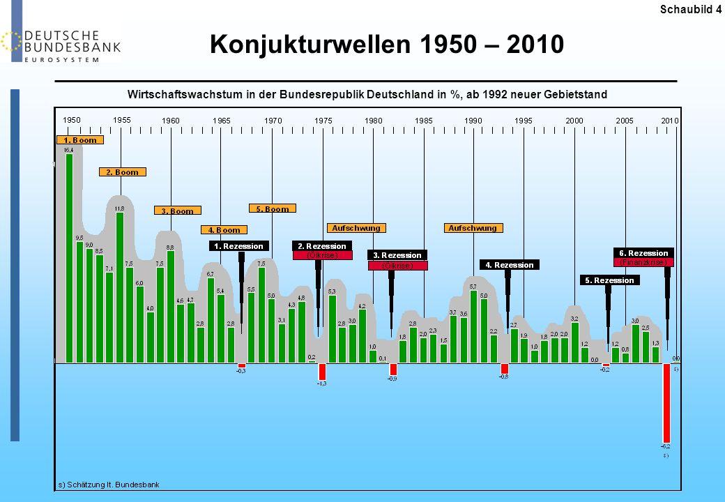 Konjukturwellen 1950 – 2010 Schaubild 4