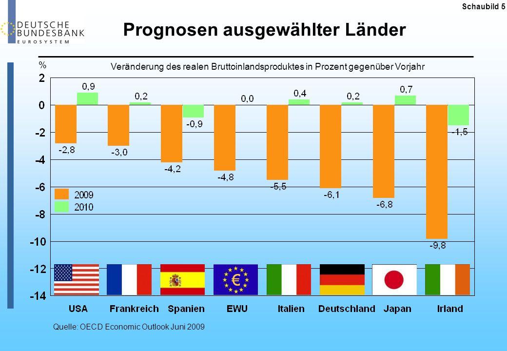 Prognosen ausgewählter Länder
