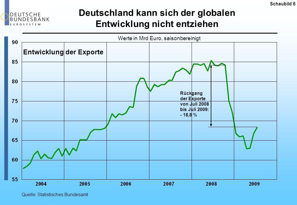 Deutschland kann sich der globalen Entwicklung nicht entziehen