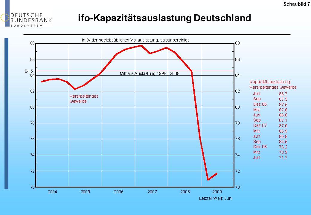 ifo-Kapazitätsauslastung Deutschland