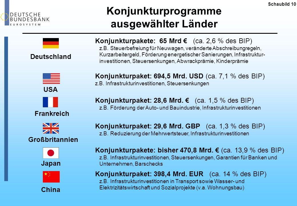 Konjunkturprogramme ausgewählter Länder
