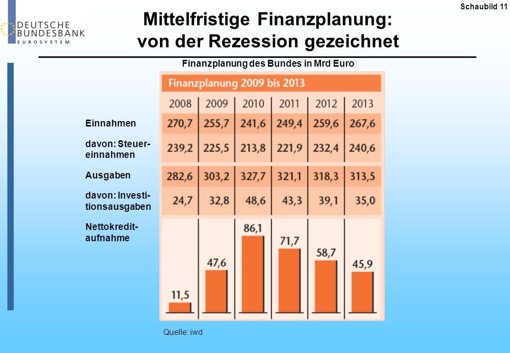 Mittelfristige Finanzplanung: von der Rezession gezeichnet