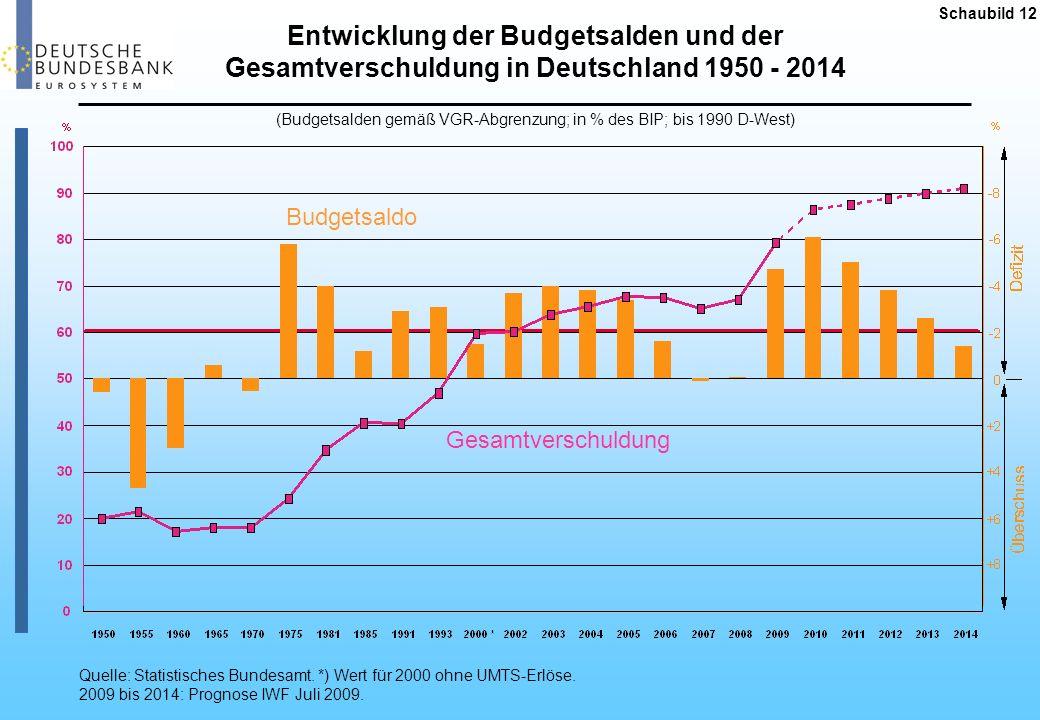 Entwicklung der Budgetsalden und der