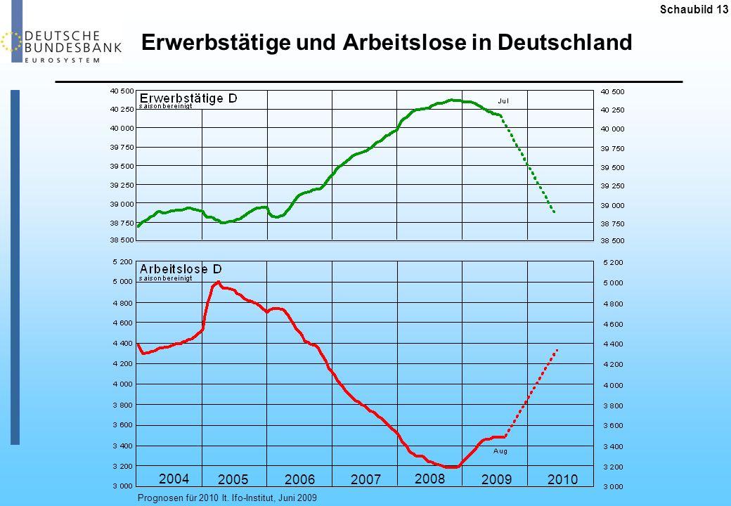 Erwerbstätige und Arbeitslose in Deutschland