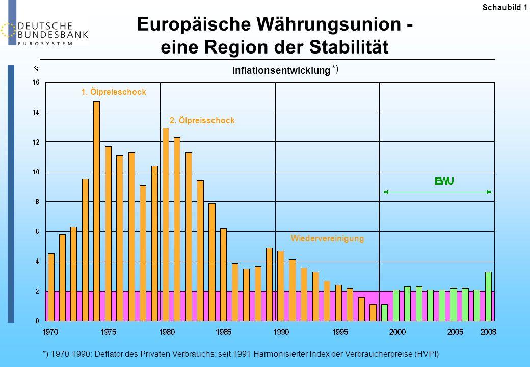 Europäische Währungsunion - eine Region der Stabilität