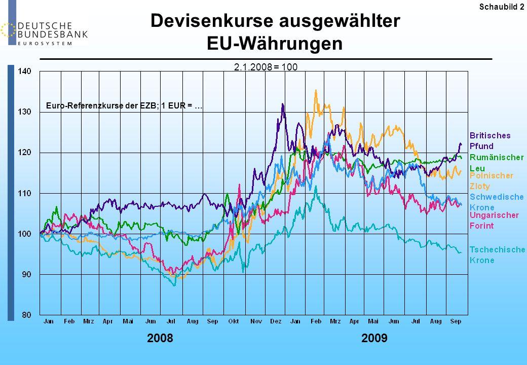 Devisenkurse ausgewählter EU-Währungen