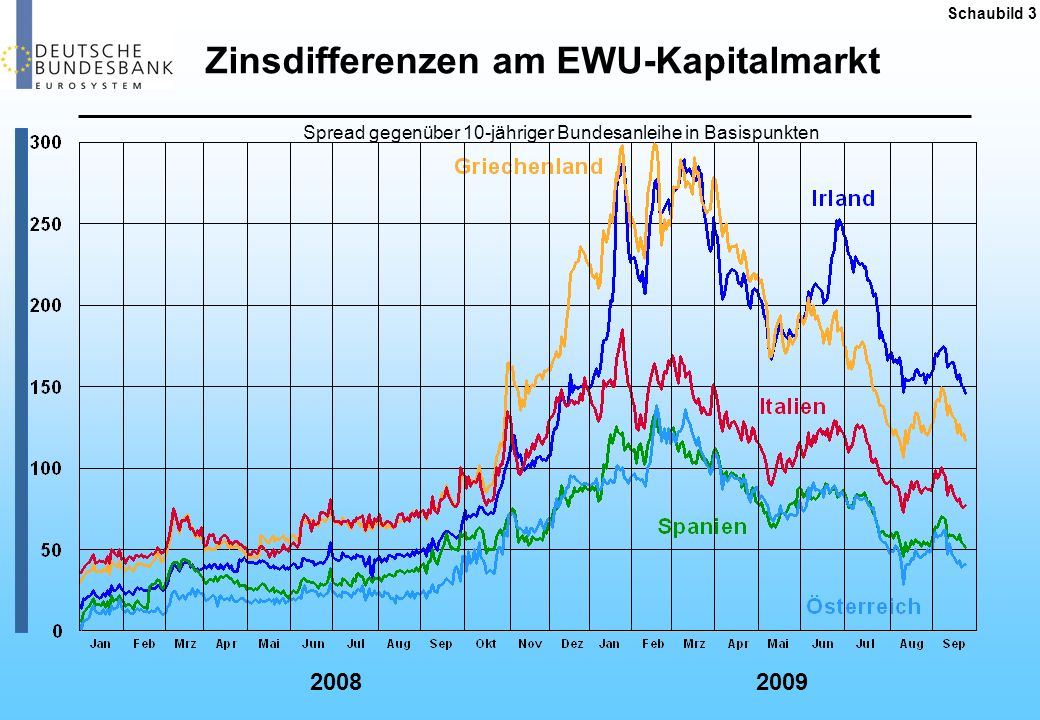 Zinsdifferenzen am EWU-Kapitalmarkt