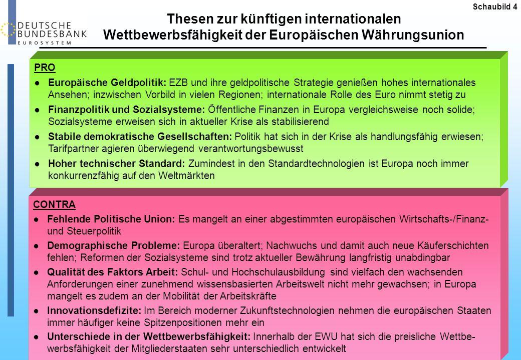 Schaubild 4 Thesen zur künftigen internationalen Wettbewerbsfähigkeit der Europäischen Währungsunion.