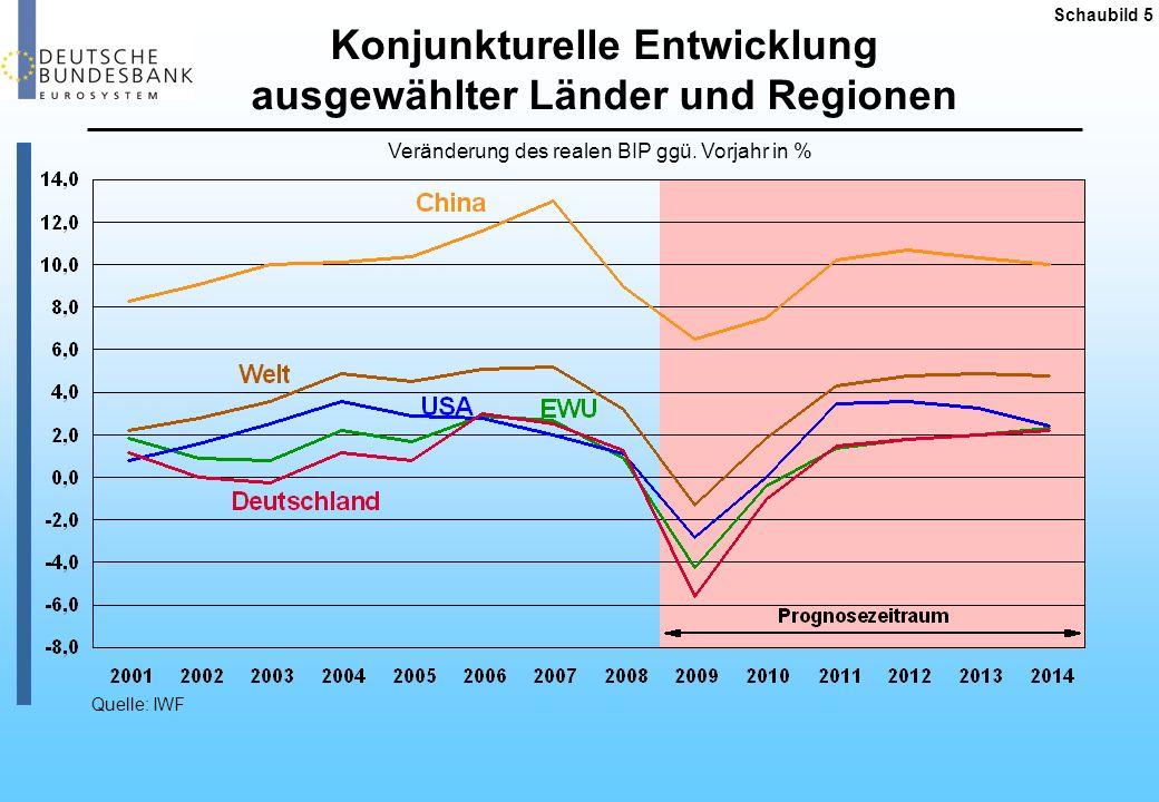 Konjunkturelle Entwicklung ausgewählter Länder und Regionen