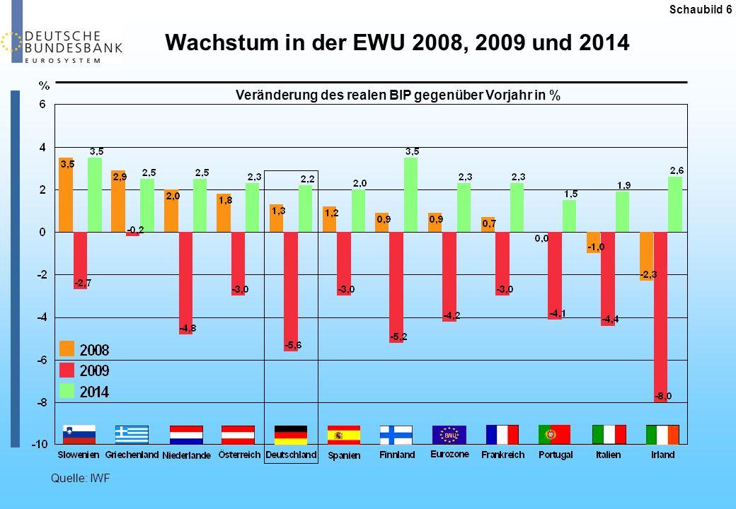 Schaubild 6 Wachstum in der EWU 2008, 2009 und 2014. Veränderung des realen BIP gegenüber Vorjahr in %
