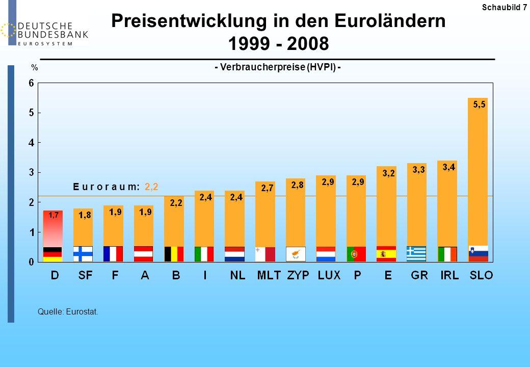 Preisentwicklung in den Euroländern 1999 - 2008