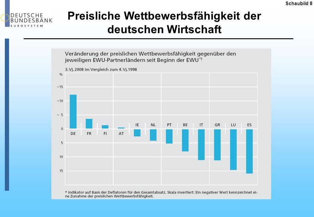 Preisliche Wettbewerbsfähigkeit der deutschen Wirtschaft