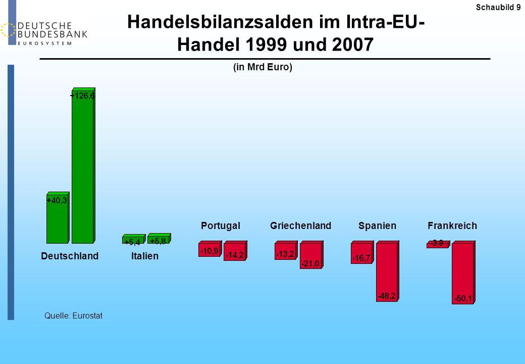 Handelsbilanzsalden im Intra-EU-Handel 1999 und 2007