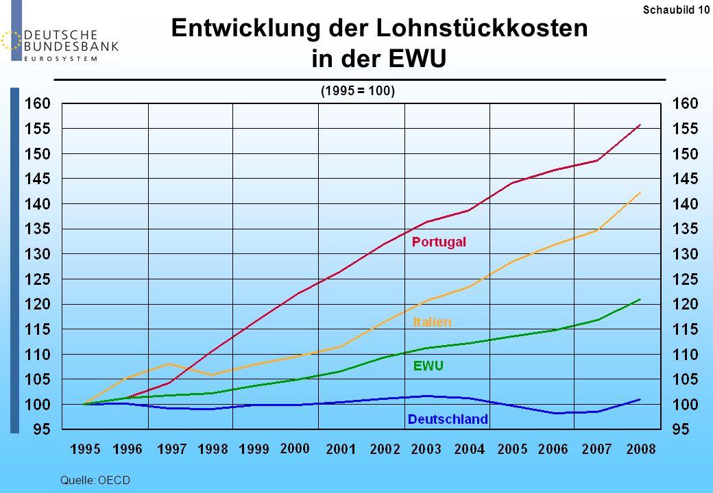 Entwicklung der Lohnstückkosten in der EWU